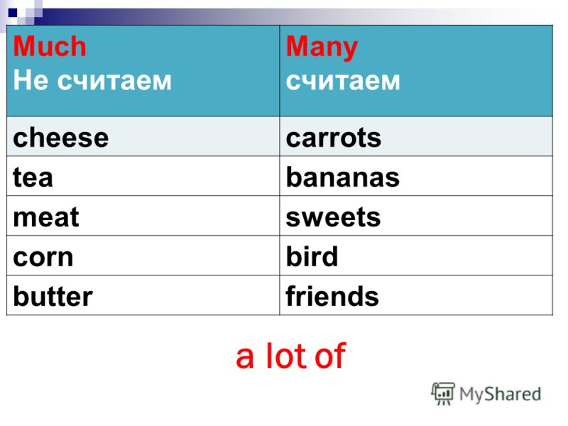 Much Не считаем Many считаем cheesecarrots teabananas meatsweets cornbird butterfriends a lot of