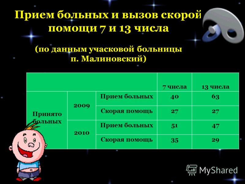 Погодные условия 7 и 13 числа в поселке Малиновском параметры7 число13 число Осадки (дождь, снег) 8 дней4 дня Ясно Пасмурно 11 дней 1 день 2дня 10 дней Сила ветра сильный 10 дней12 дней