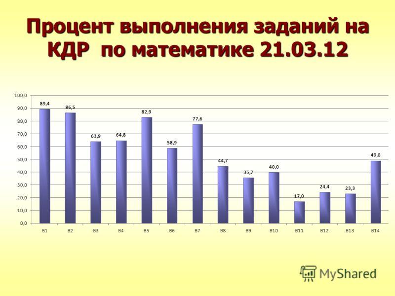 Процент выполнения заданий на КДР по математике 21.03.12