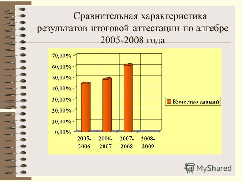Сравнительная характеристика результатов итоговой аттестации по алгебре 2005-2008 года
