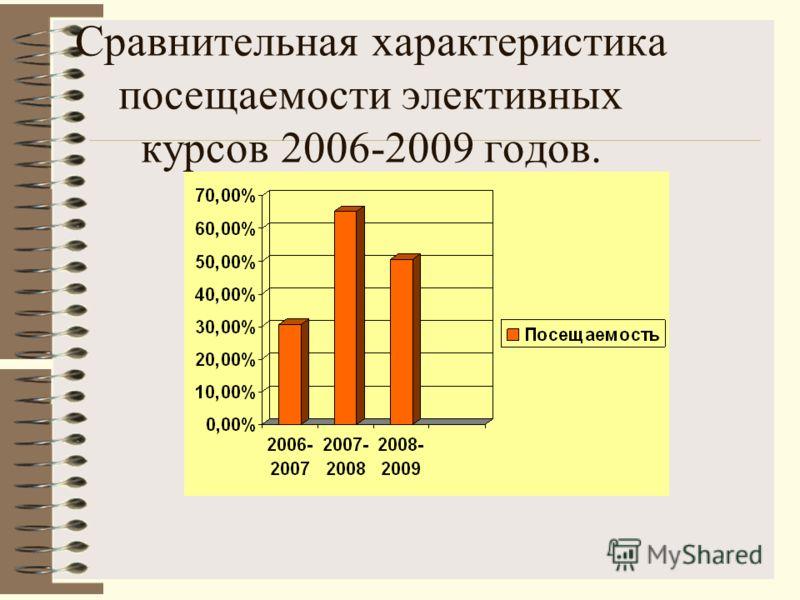 Сравнительная характеристика посещаемости элективных курсов 2006-2009 годов.