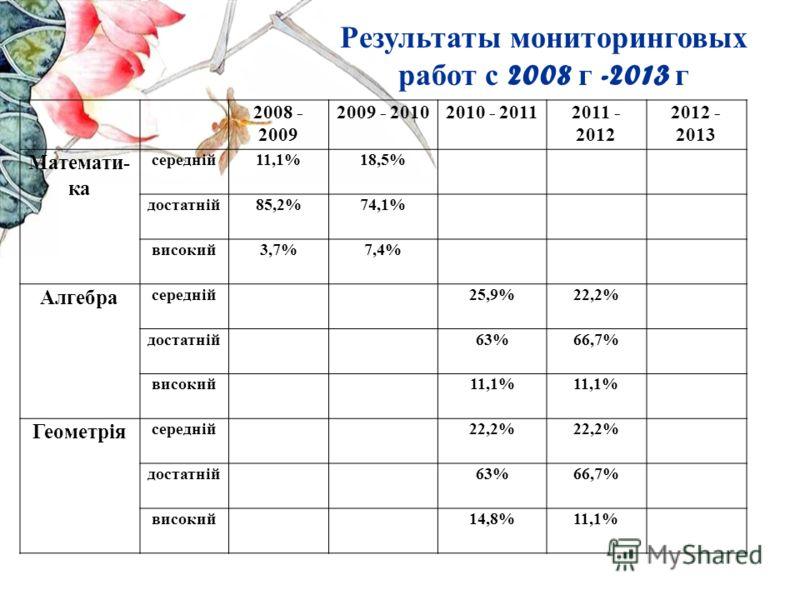 Результаты мониторинговых работ с 2008 г -2013 г 2008 - 2009 2009 - 20102010 - 20112011 - 2012 2012 - 2013 Математи- ка середній11,1%18,5% достатній85,2%74,1% високий3,7%7,4% Алгебра середній25,9%22,2% достатній63%66,7% високий11,1% Геометрія середні