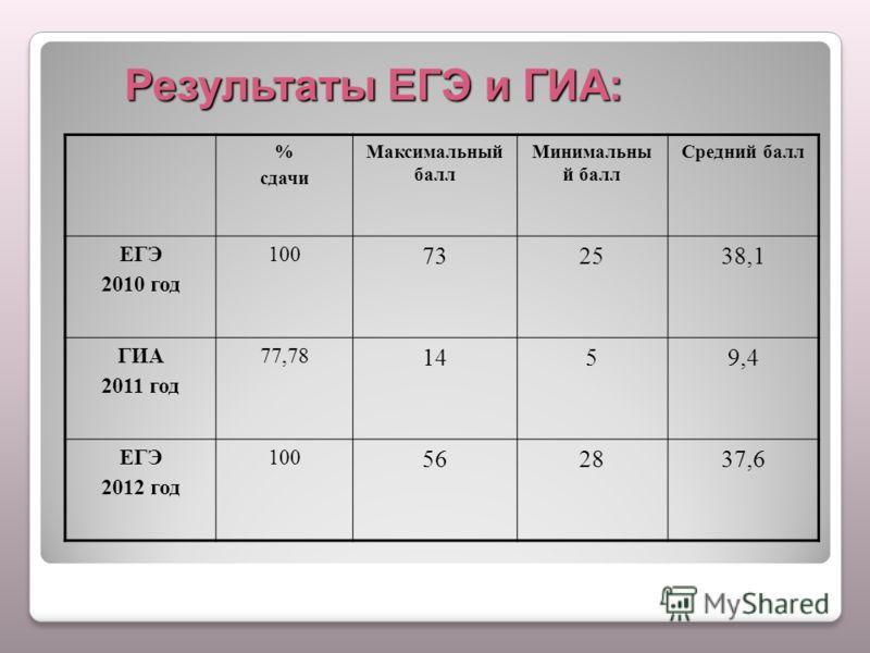 Результаты ЕГЭ и ГИА: % сдачи Максимальный балл Минимальны й балл Средний балл ЕГЭ 2010 год 100 732538,1 ГИА 2011 год 77,78 1459,4 ЕГЭ 2012 год 100 562837,6