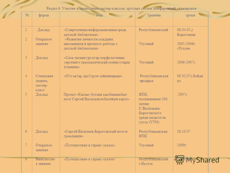 Раздел 6. Участие в проведении мастер-классов, круглых столов, конференций, стажировок форма тема уровень сроки 1 2 3 4 5 6 7 8 Доклад Открытое занятие Доклад Стендовая защита, мастер- класс Доклад Доклад Открытое занятие Внеклассно е занятие «Соврем