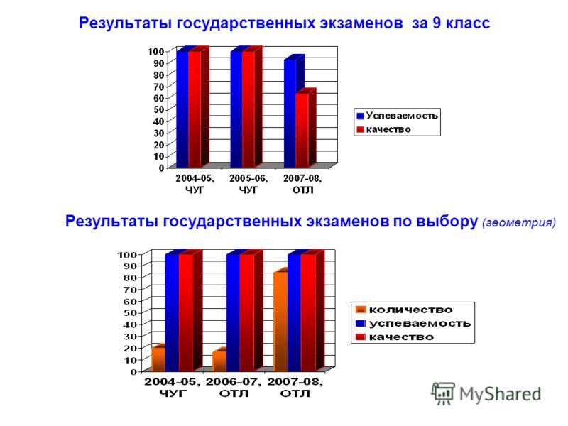 Результаты государственных экзаменов за 9 класс Результаты государственных экзаменов по выбору (геометрия)