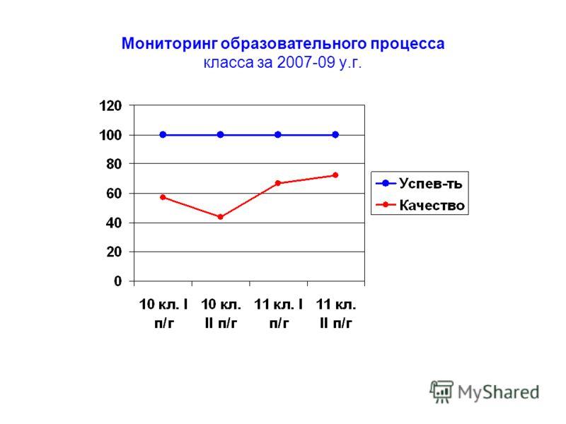 Мониторинг образовательного процесса класса за 2007-09 у.г.