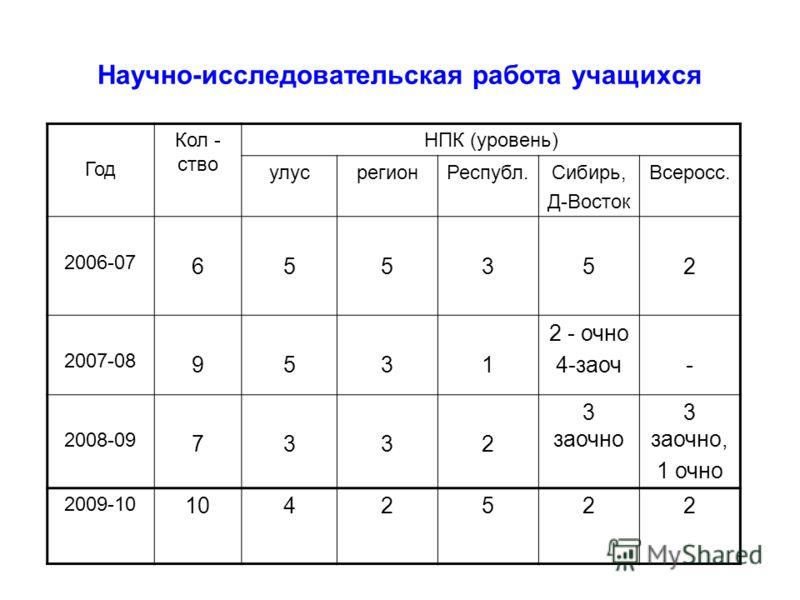 Научно-исследовательская работа учащихся Год Кол - ство НПК (уровень) улусрегионРеспубл.Сибирь, Д-Восток Всеросс. 2006-07 655352 2007-08 9531 2 - очно 4-заоч- 2008-09 7332 3 заочно 3 заочно, 1 очно 2009-10 1042522