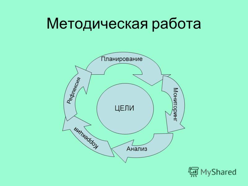 ЦЕЛИ Планирование Мониторинг Анализ Коррекция Рефлексия