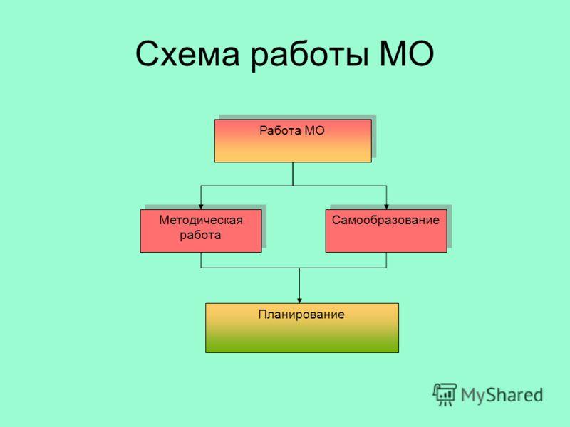 Работа МО Методическая работа Самообразование Планирование Схема работы МО