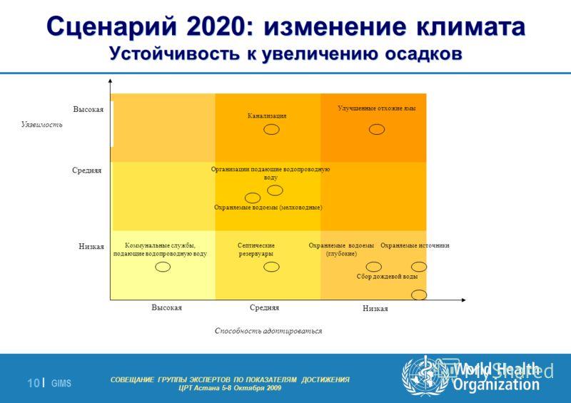 GIMS - EXPERT GROUP MEETING ON MDG INDICATORS Astana 5-8 October 2009 10 | Сценарий 2020: изменение климата Устойчивость к увеличению осадков Способность адоптироваться Уязвимость ВысокаяСредняя Низкая Высокая Средняя Низкая Коммунальные службы, пода