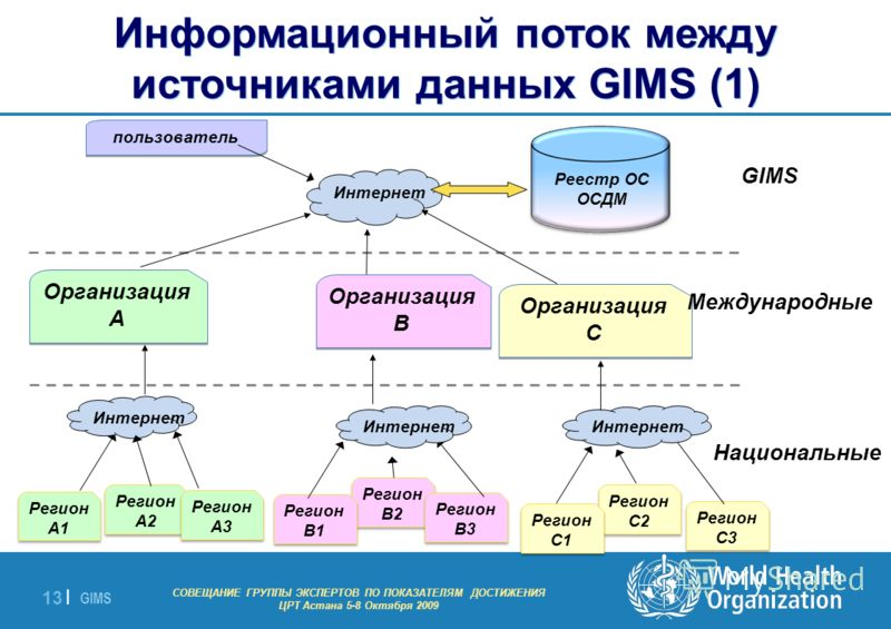 GIMS - EXPERT GROUP MEETING ON MDG INDICATORS Astana 5-8 October 2009 13 | Реестр ОС ОСДМ Организация A Организация A Организация B Организация B Организация C Организация C Регион A2 Регион A1 Регион A3 Регион B2 Регион B1 Регион B3 Регион C2 Регион
