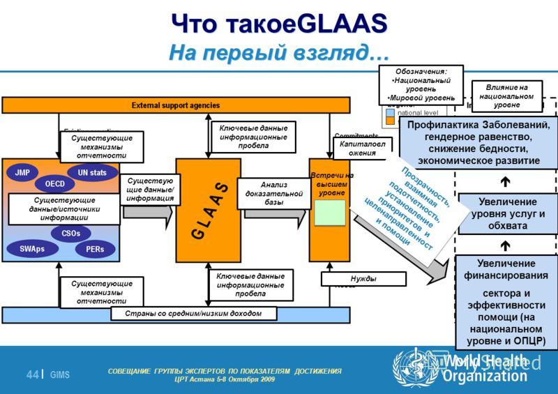 GIMS - EXPERT GROUP MEETING ON MDG INDICATORS Astana 5-8 October 2009 44 | Что такоеGLAAS На первый взгляд… СОВЕЩАНИЕ ГРУППЫ ЭКСПЕРТОВ ПО ПОКАЗАТЕЛЯМ ДОСТИЖЕНИЯ ЦРТ Астана 5-8 Октября 2009 Существующие механизмы отчетности Ключевые данные информацион