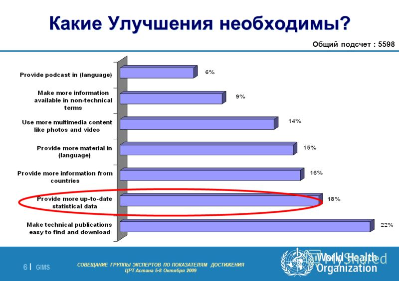 GIMS - EXPERT GROUP MEETING ON MDG INDICATORS Astana 5-8 October 2009 6 |6 | Общий подсчет : 5598 Какие Улучшения необходимы? СОВЕЩАНИЕ ГРУППЫ ЭКСПЕРТОВ ПО ПОКАЗАТЕЛЯМ ДОСТИЖЕНИЯ ЦРТ Астана 5-8 Октября 2009