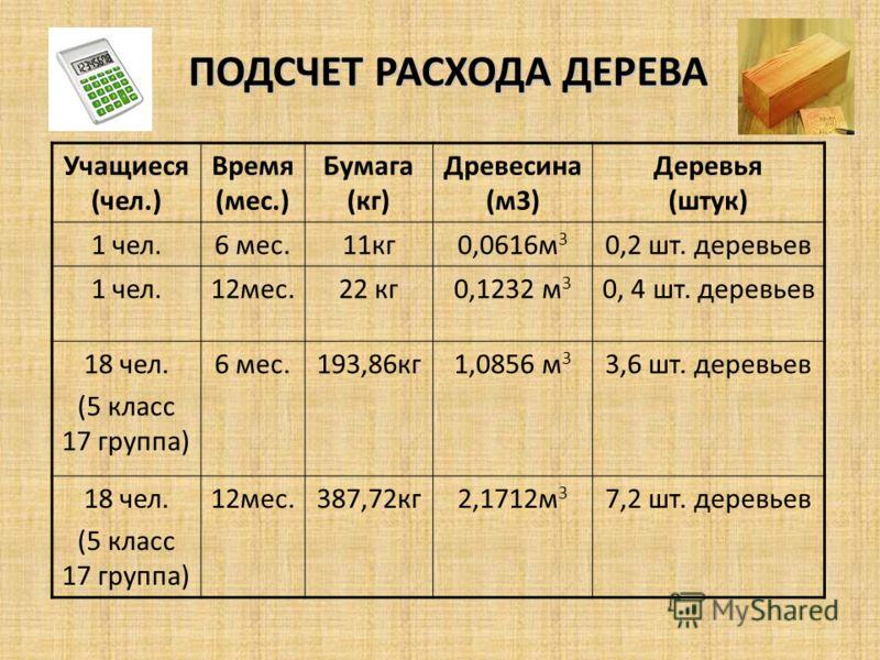 ПОДСЧЕТ РАСХОДА ДЕРЕВА Учащиеся (чел.) Время (мес.) Бумага (кг) Древесина (м3) Деревья (штук) 1 чел.6 мес.11кг0,0616м 3 0,2 шт. деревьев 1 чел.12мес.22 кг0,1232 м 3 0, 4 шт. деревьев 18 чел. (5 класс 17 группа) 6 мес.193,86кг1,0856 м 3 3,6 шт. деревь