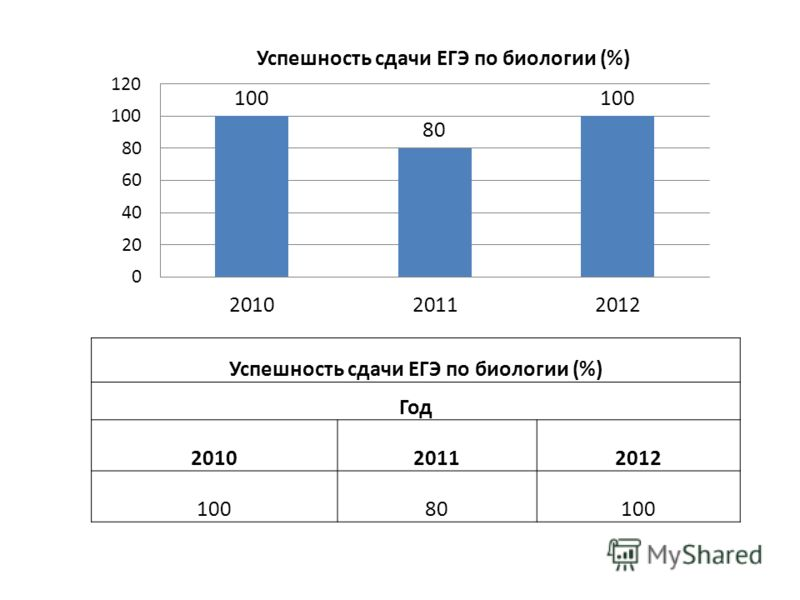 Успешность сдачи ЕГЭ по биологии (%) Год 201020112012 10080100