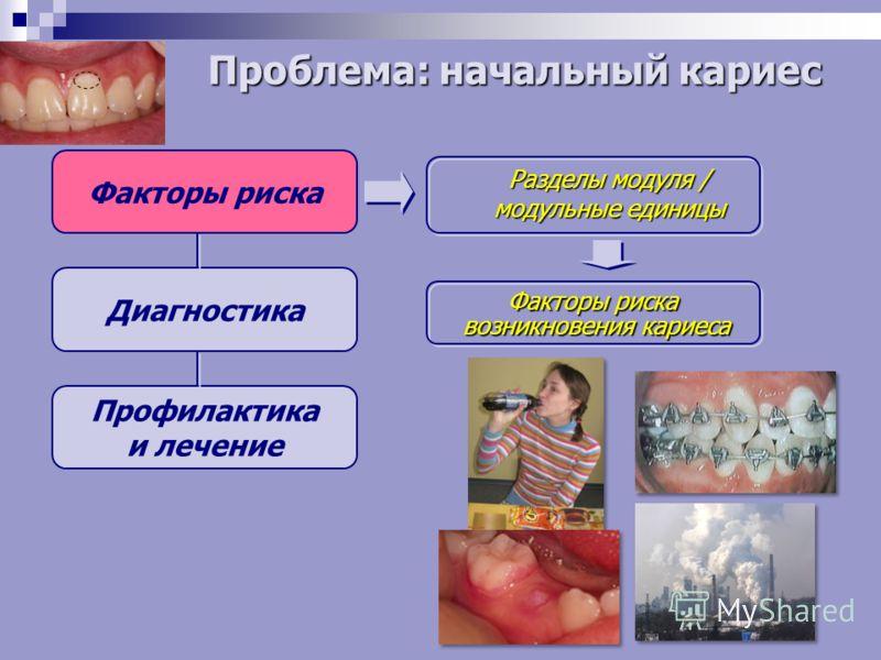 Факторы риска Диагностика Профилактика и лечение Разделы модуля / модульные единицы Факторы риска возникновения кариеса Проблема: начальный кариес