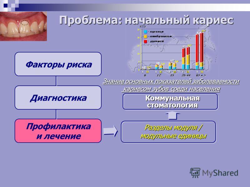 Факторы риска Диагностика Профилактика и лечение Разделы модуля / модульные единицы Коммунальнаястоматология Знание основных показателей заболеваемости кариесом зубов среди населения кариесом зубов среди населения Проблема: начальный кариес