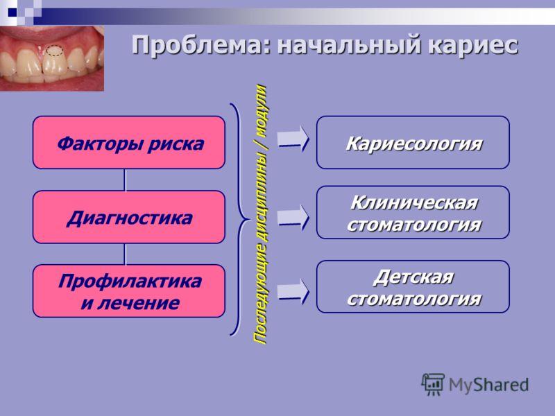 Факторы риска Диагностика Профилактика и лечение Кариесология Клиническаястоматология Детскаястоматология Последующие дисциплины / модули Проблема: начальный кариес
