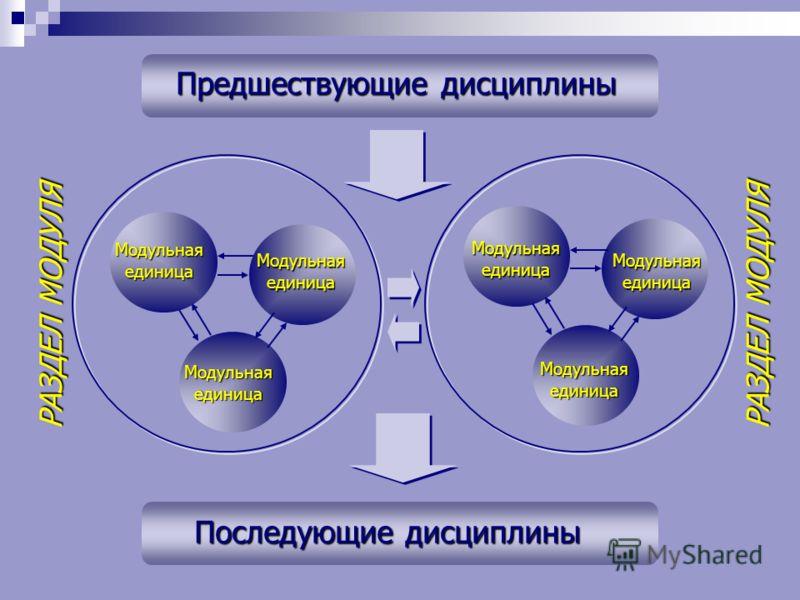 Модульнаяединица Модульнаяединица Модульнаяединица Модульнаяединица Модульнаяединица Модульнаяединица Последующие дисциплины Предшествующие дисциплины РАЗДЕЛ МОДУЛЯ