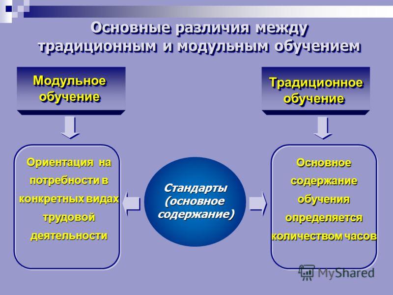 Основные различия между традиционным и модульным обучением Основные различия между традиционным и модульным обучением Стандарты(основноесодержание) ТрадиционноеобучениеТрадиционноеобучение МодульноеобучениеМодульноеобучение Ориентация на потребности
