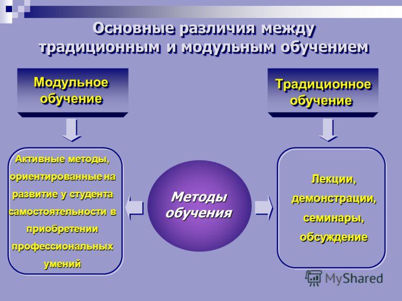 Основные различия между традиционным и модульным обучением Основные различия между традиционным и модульным обучением Методыобучения ТрадиционноеобучениеТрадиционноеобучение МодульноеобучениеМодульноеобучение Активные методы, ориентированные на разви