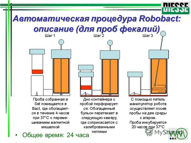 Автоматическая процедура Robobact: описание (для проб фекалий) Общее время: 24 часа