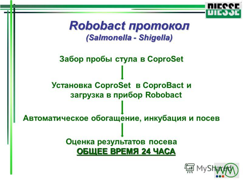 Robobact протокол (Salmonella - Shigella) Забор пробы стула в CoproSet Установка CoproSet в CoproBact и загрузка в прибор Robobact Автоматическое обогащение, инкубация и посев ОБЩЕЕ ВРЕМЯ 24 ЧАСА Оценка результатов посева ОБЩЕЕ ВРЕМЯ 24 ЧАСА