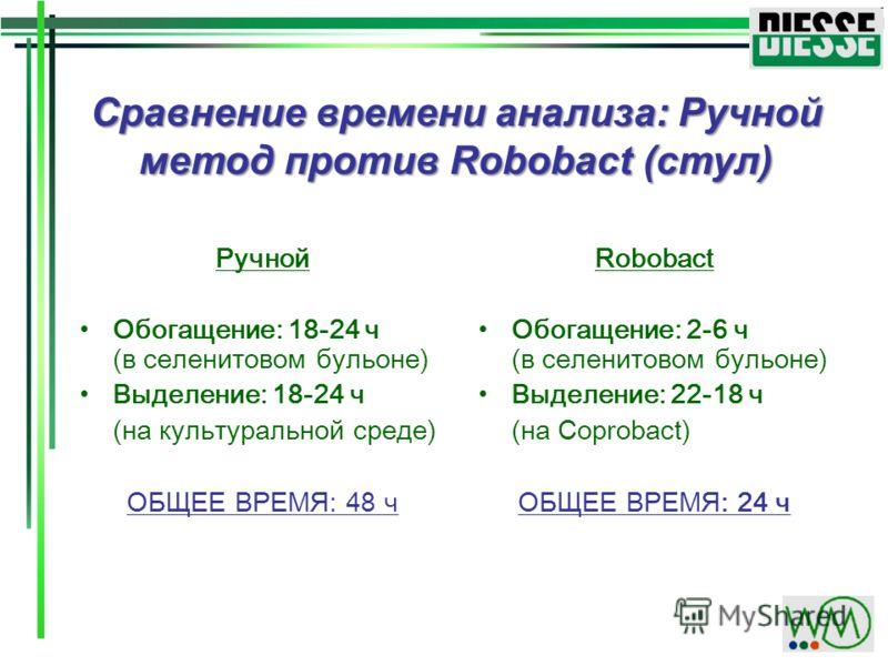 Сравнение времени анализа: Ручной метод против Robobact (стул) Ручной Обогащение: 18-24 ч (в селенитовом бульоне) Выделение: 18-24 ч (на культуральной среде) ОБЩЕЕ ВРЕМЯ: 48 ч Robobact Обогащение: 2-6 ч (в селенитовом бульоне) Выделение: 22-18 ч (на