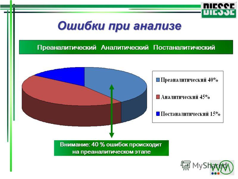 Преаналитический Аналитический Постаналитический Ошибки при анализе Внимание: 40 % ошибок происходит на преаналитическом этапе