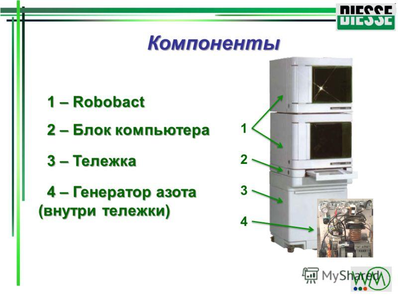 1 – Robobact 1 – Robobact 2 – Блок компьютера 2 – Блок компьютера 4 – Генератор азота (внутри тележки) 4 – Генератор азота (внутри тележки) 3 – Тележка 3 – Тележка Компоненты 1 2 3 4
