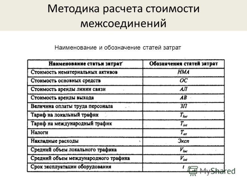Методика расчета стоимости межсоединений Наименование и обозначение статей затрат