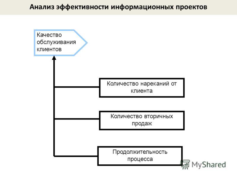 Продолжительность процесса Количество нареканий от клиента Количество вторичных продаж Качество обслуживания клиентов Анализ эффективности информационных проектов