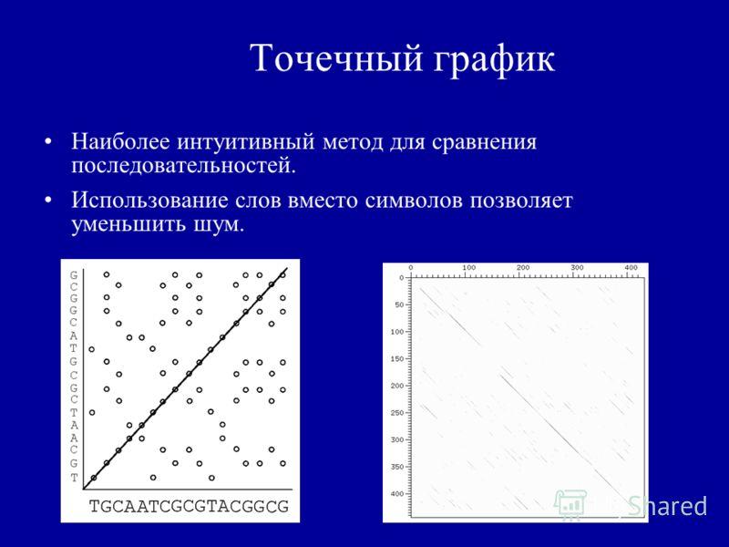 Точечный график Наиболее интуитивный метод для сравнения последовательностей. Использование слов вместо символов позволяет уменьшить шум.