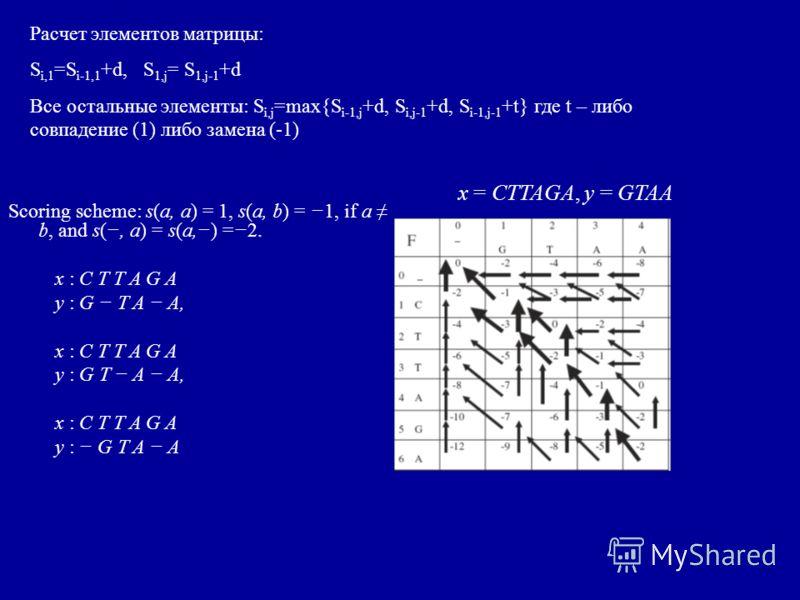 Scoring scheme: s(a, a) = 1, s(a, b) = 1, if a b, and s(, a) = s(a,) =2. x : C T T A G A y : G T A A, x : C T T A G A y : G T A A, x : C T T A G A y : G T A A x = CTTAGA, y = GTAA Расчет элементов матрицы: S i,1 =S i-1,1 +d, S 1,j = S 1,j-1 +d Все ос