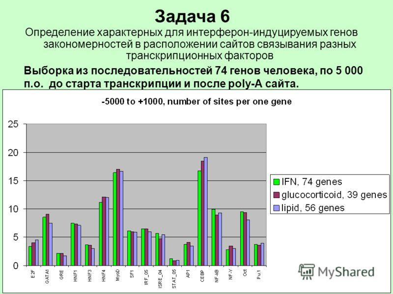 Выборка из последовательностей 74 генов человека, по 5 000 п.о. до старта транскрипции и после poly-А сайта. Задача 6 Определение характерных для интерферон-индуцируемых генов закономерностей в расположении сайтов связывания разных транскрипционных ф