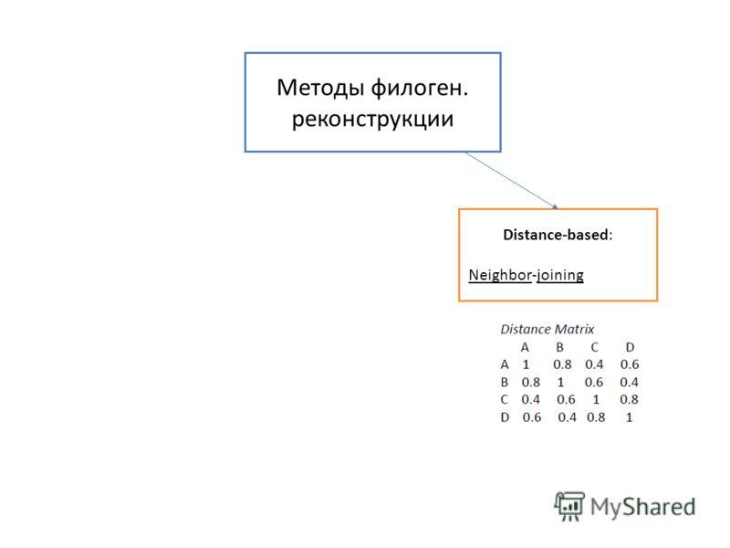 Методы филоген. реконструкции Distance-based: Neighbor-joining