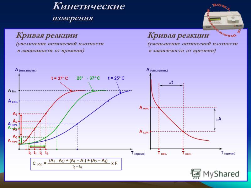 Кинетические измерения Т (время) А (опт. плотн.) t0t0 t1t1 t2t2 t3t3 А3А3 А2А2 А1А1 А0А0 Кривая реакции (увеличение оптической плотности в зависимости от времени) Кривая реакции (уменьшение оптической плотности в зависимости от времени) А кон. А нач.