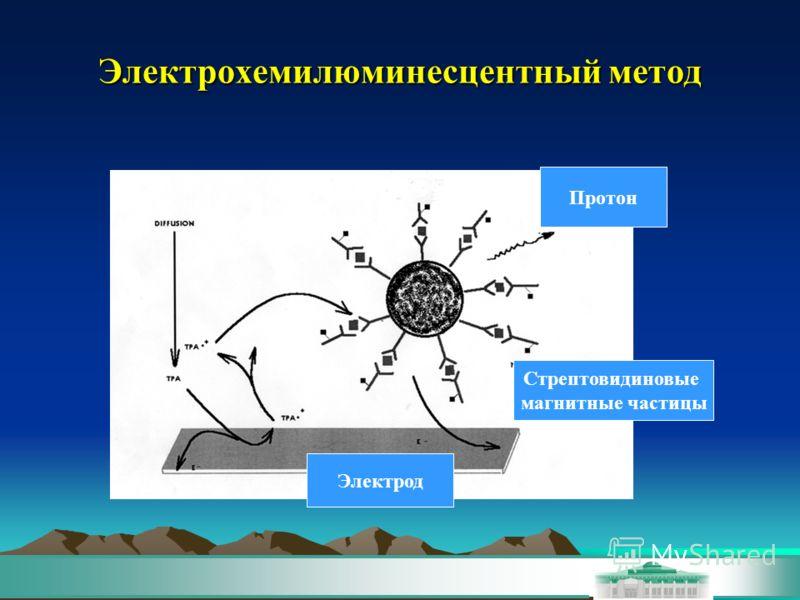 Электрохемилюминесцентный метод Стрептовидиновые магнитные частицы Электрод Протон