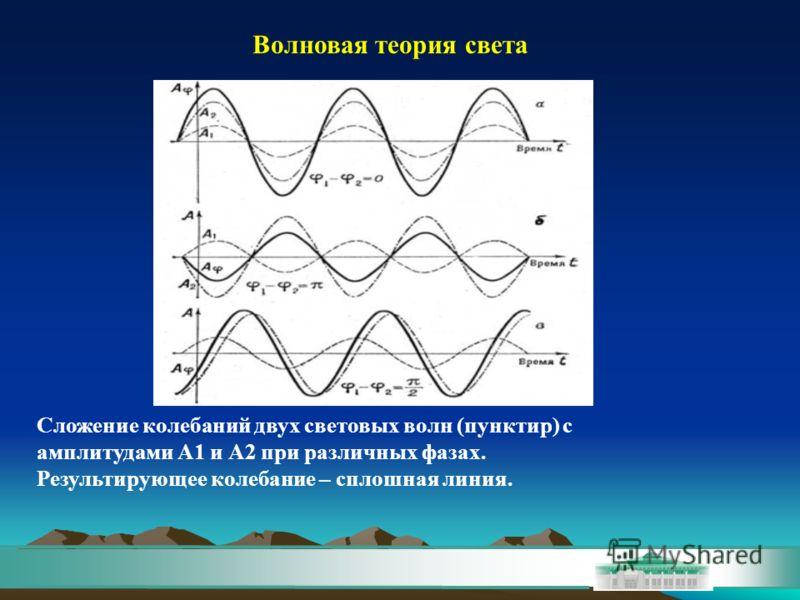 Сложение колебаний двух световых волн (пунктир) с амплитудами А1 и А2 при различных фазах. Результирующее колебание – сплошная линия. Волновая теория света