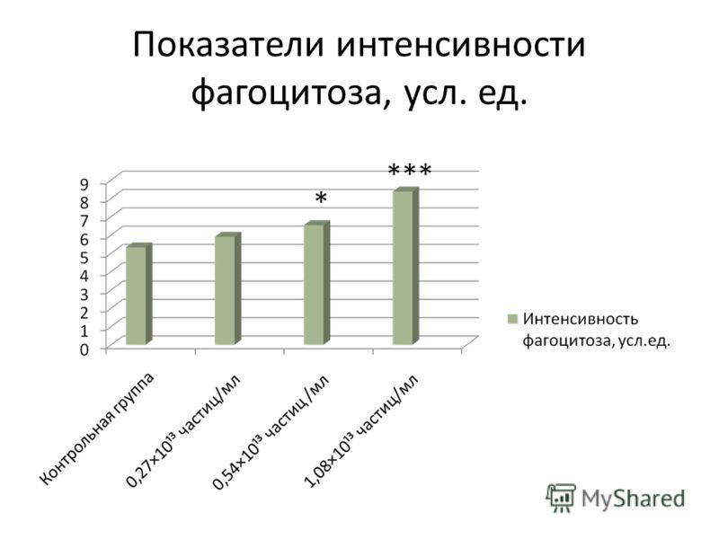 Показатели интенсивности фагоцитоза, усл. ед.