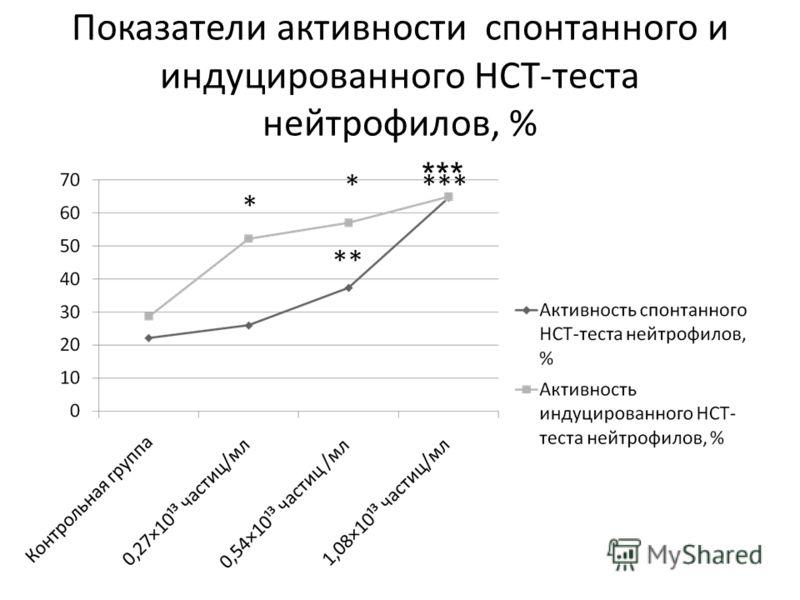 Показатели активности спонтанного и индуцированного НСТ-теста нейтрофилов, % ***