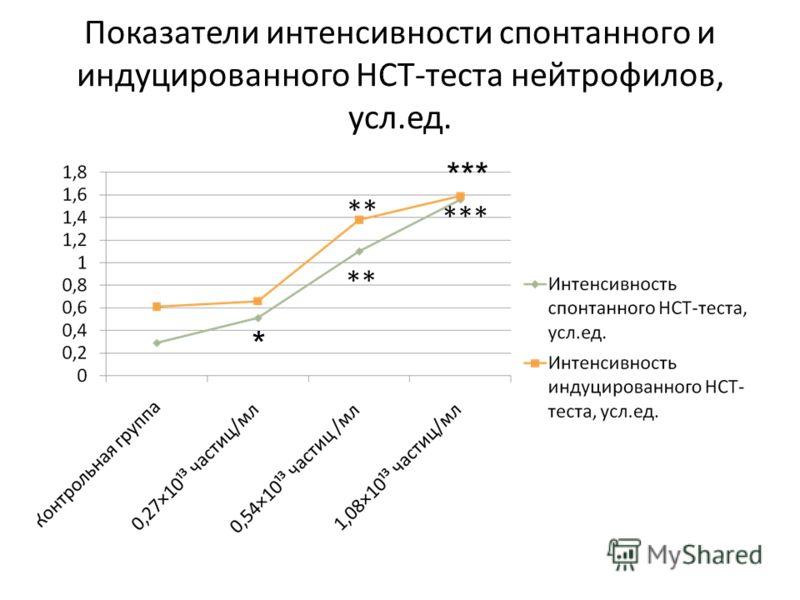 Показатели интенсивности спонтанного и индуцированного НСТ-теста нейтрофилов, усл.ед. * ***