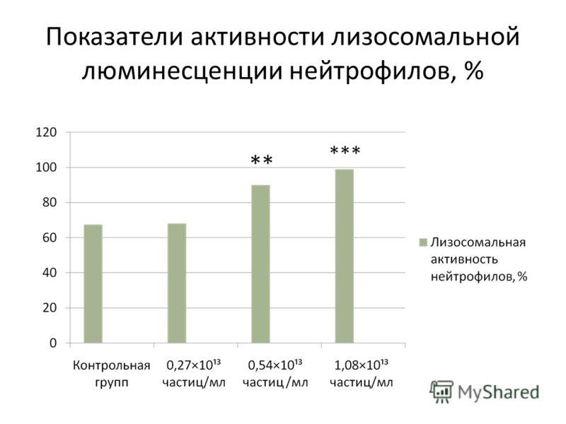 Показатели активности лизосомальной люминесценции нейтрофилов, %
