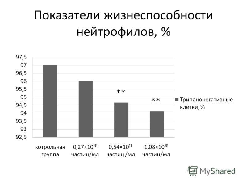 Показатели жизнеспособности нейтрофилов, %