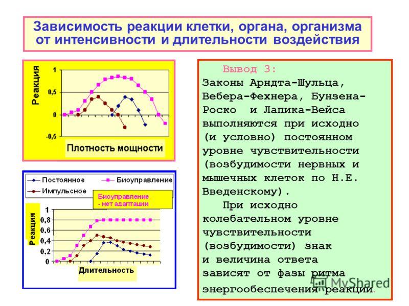 Зависимость реакции клетки, органа, организма от интенсивности и длительности воздействия Вывод 3: Законы Арндта-Шульца, Вебера-Фехнера, Бунзена- Роско и Лапика-Вейса выполняются при исходно (и условно) постоянном уровне чувствительности (возбудимост