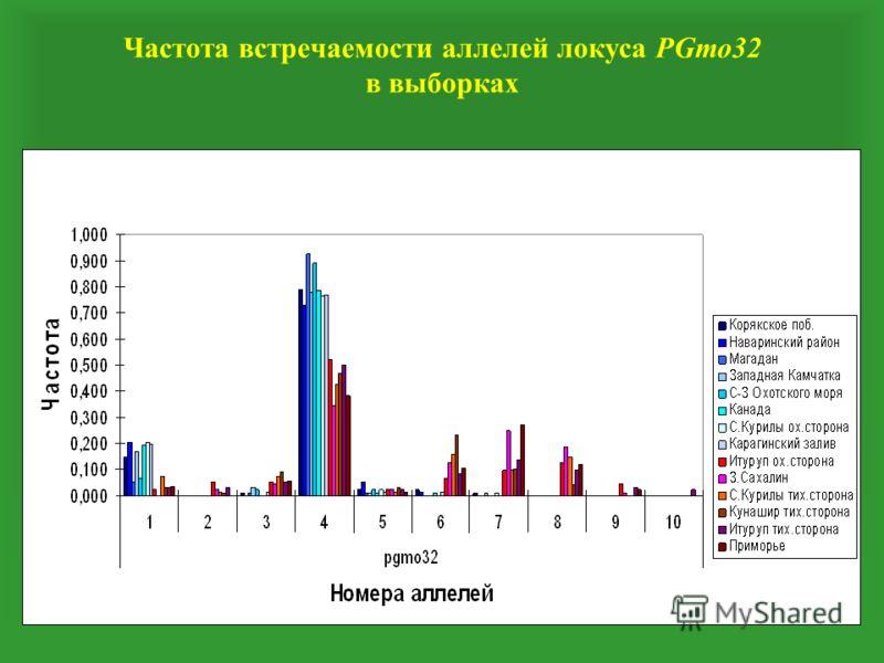 Частота встречаемости аллелей локуса РGmo32 в выборках