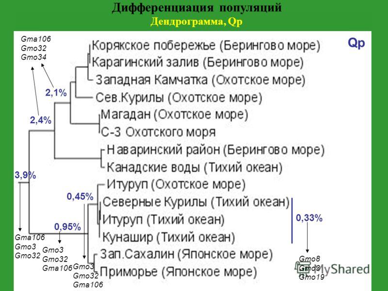 Дифференциация популяций Дендрограмма, Qp 3,9% 2,4% 2,1% 0,95% 0,45% 0,33% Qp Gma106 Gmo3 Gmo32 Gma106 Gmo32 Gmo34 Gmo3 Gmo32 Gma106 Gmo3 Gmo32 Gma106 Gmo8 Gmo3 Gmo19