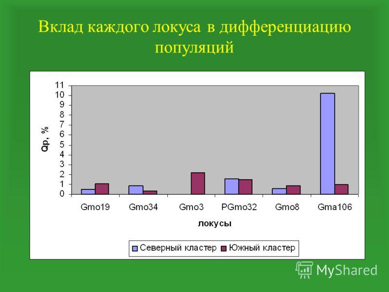 Вклад каждого локуса в дифференциацию популяций