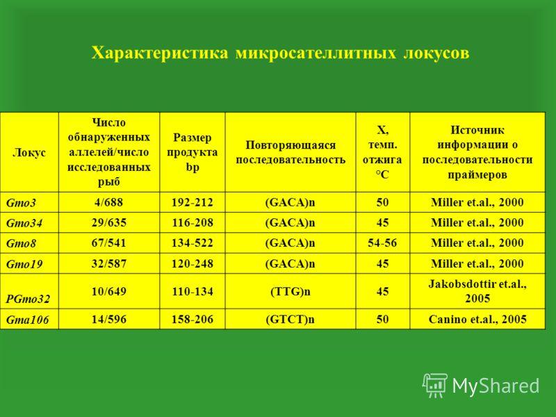 Характеристика микросателлитных локусов Локус Число обнаруженных аллелей/число исследованных рыб Размер продукта bp Повторяющаяся последовательность X, темп. отжига °С Источник информации о последовательности праймеров Gmo3 4/688192-212(GACA)n50Mille