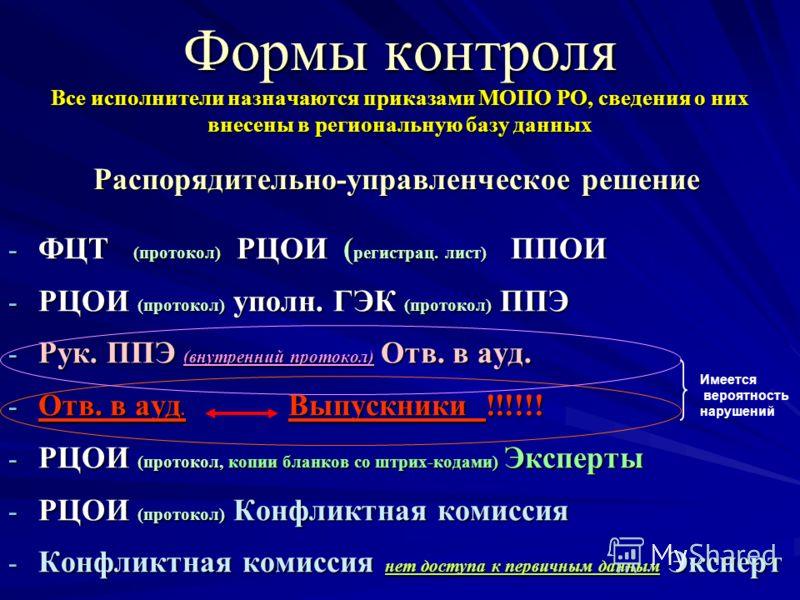 - ФЦТ (протокол) РЦОИ ( регистрац. лист) ППОИ - РЦОИ (протокол) уполн. ГЭК (протокол) ППЭ - Рук. ППЭ (внутренний протокол) Отв. в ауд. - Отв. в ауд. Выпускники !!!!!! - РЦОИ (протокол, копии бланков со штрих-кодами) Эксперты - РЦОИ (протокол) Конфлик